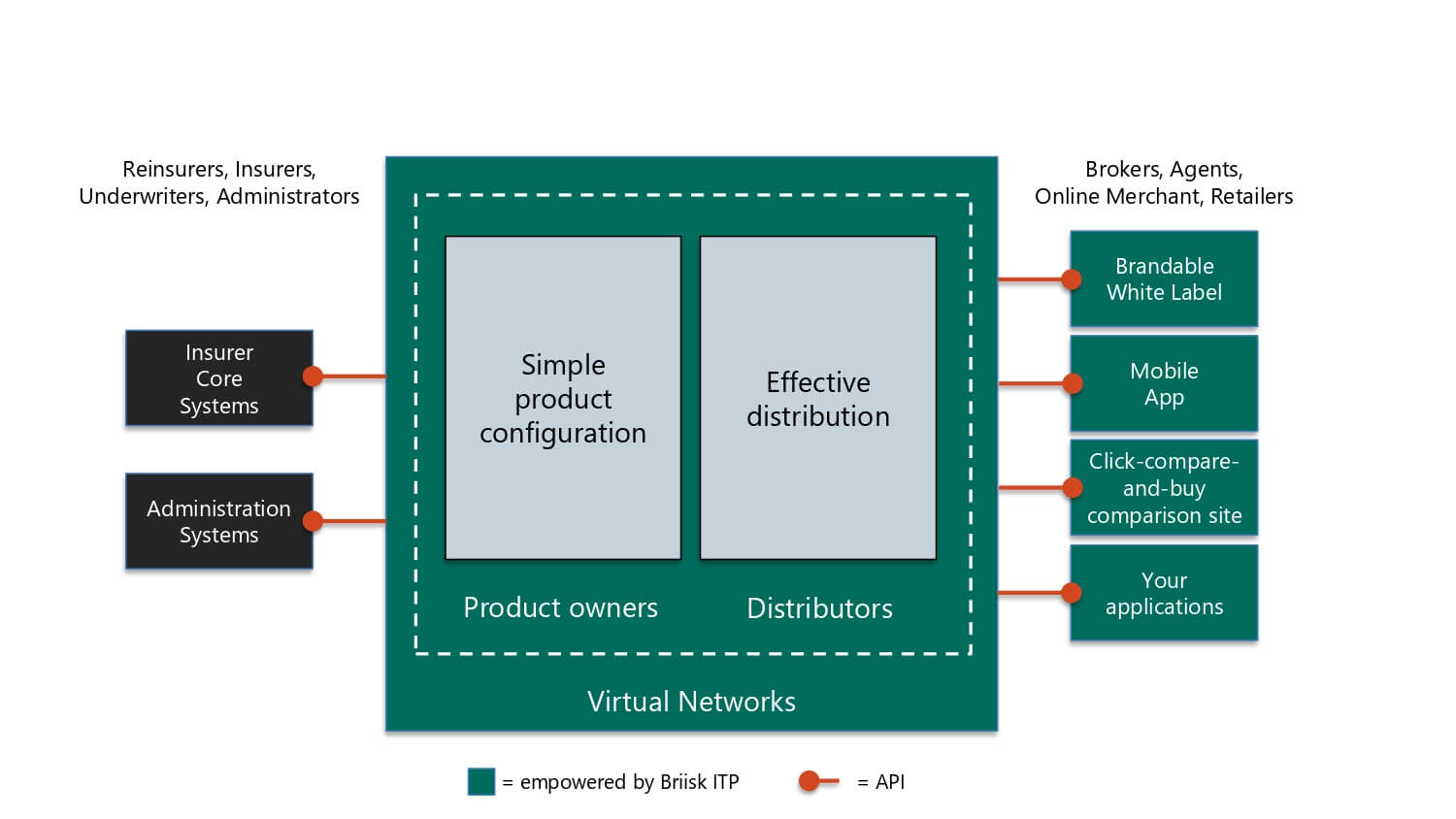 Digital insurance distribution and product configuration via Briisk ITP