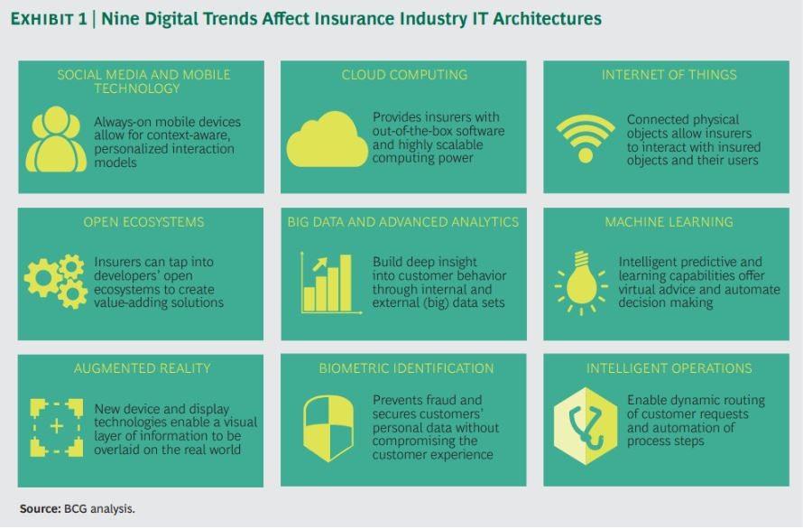 insurance software technology trends source bcg