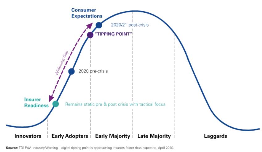 digital tipping point insurance broker